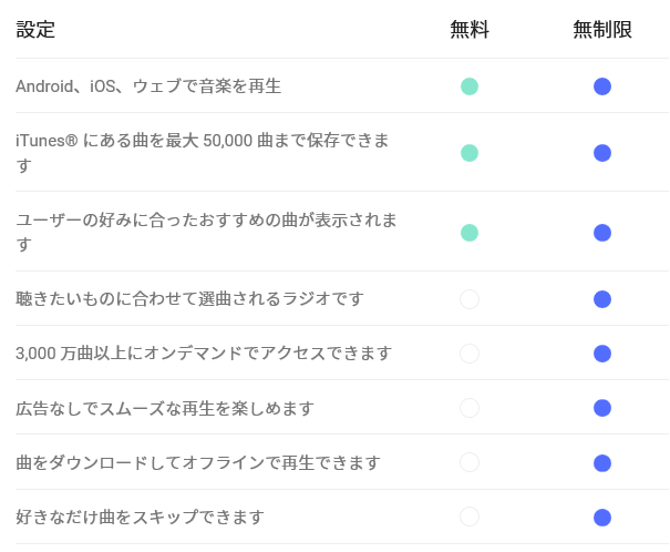 Google Play Music 料金