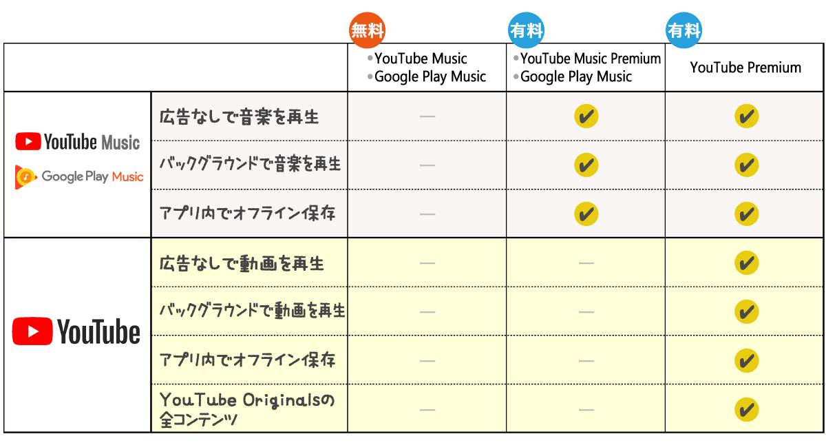YouTubeプラン比較表